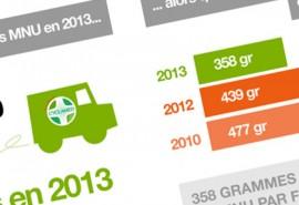 infographie-bilan-cyclamed-mnu-2014