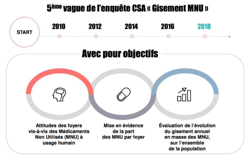 Étude, CSA, MNU, Cyclamed, Tri, Recyclage, Médicaments, Pharmacies, Officines, Environnement, Gisement